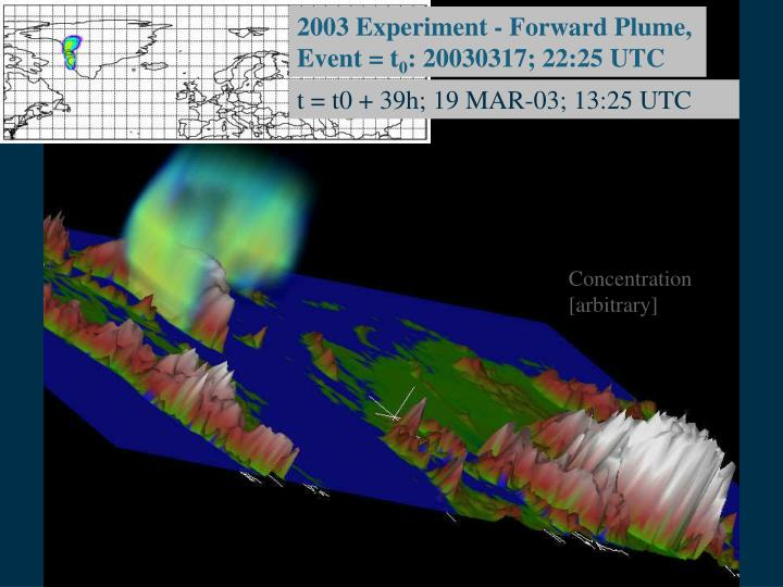 2003 Experiment - Forward Plume,