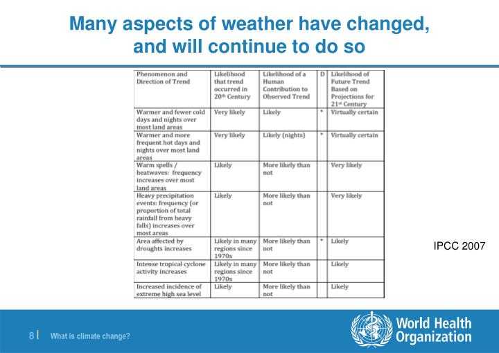 Many aspects of weather have changed,