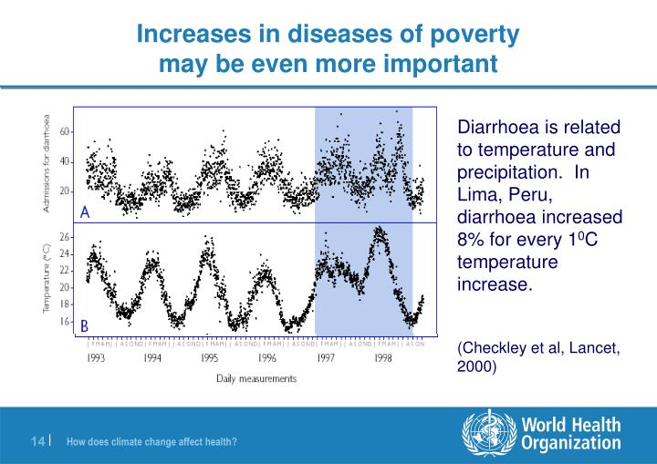 Increases in diseases of poverty