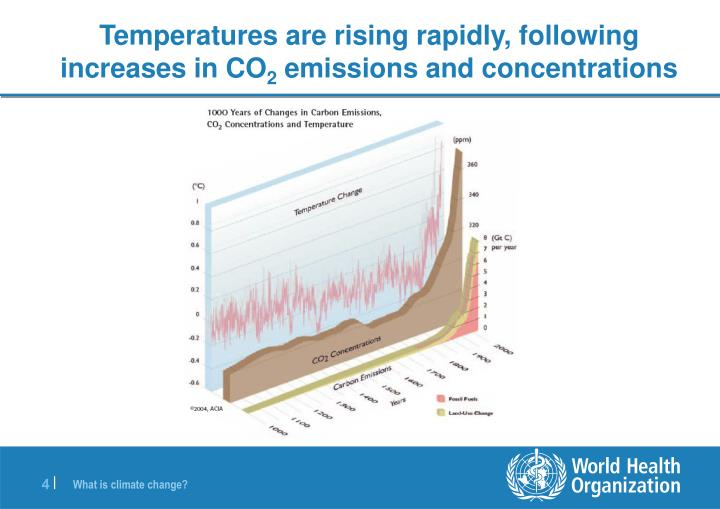 Temperatures are rising rapidly, following increases in CO