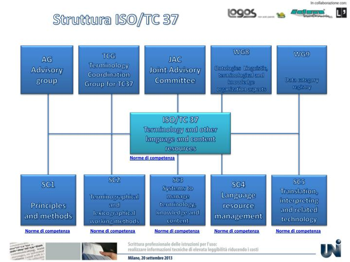 Struttura ISO/TC 37