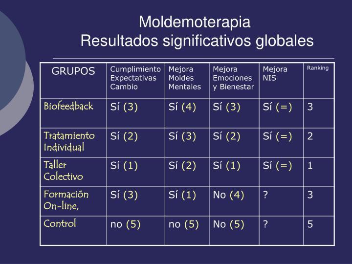 Moldemoterapia
