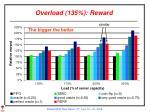 overload 135 reward
