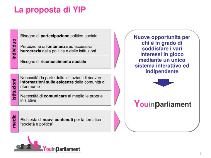 La proposta di yip