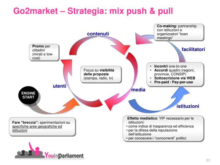 Go2market – Strategia: mix push & pull
