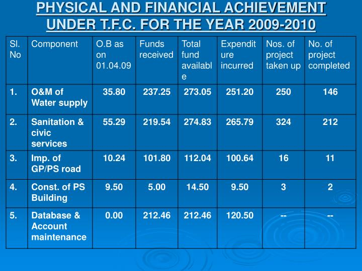 Physical and financial achievement under t f c for the year 2009 2010
