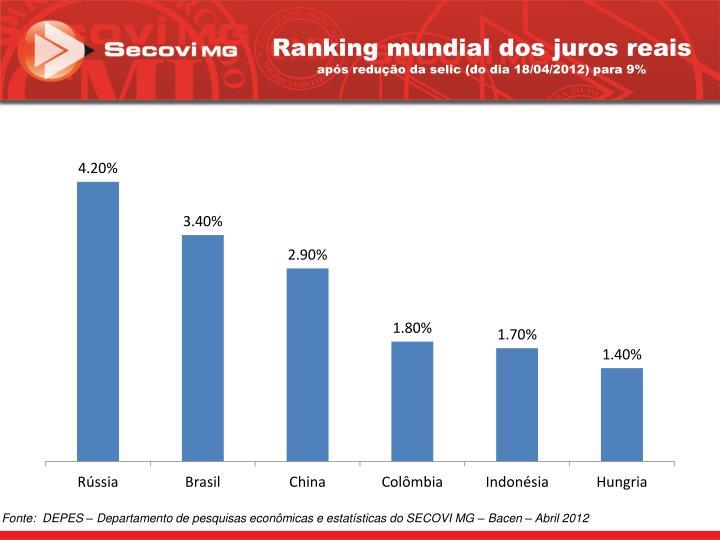 Ranking mundial dos juros reais