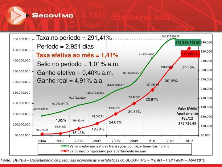 Taxa no período = 291,41%