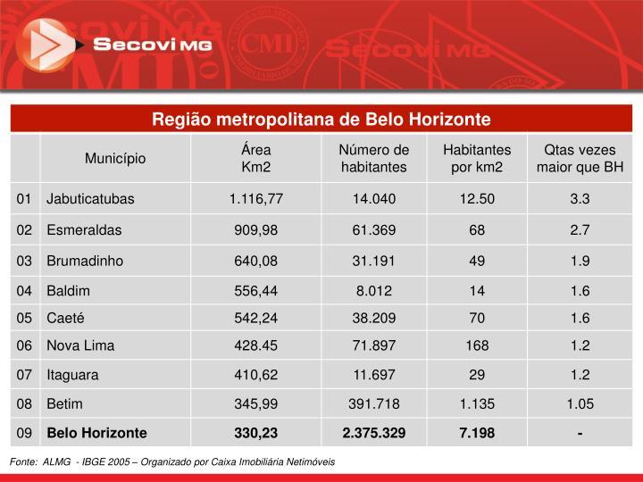 Fonte:  ALMG  - IBGE 2005 – Organizado por Caixa Imobiliária Netimóveis