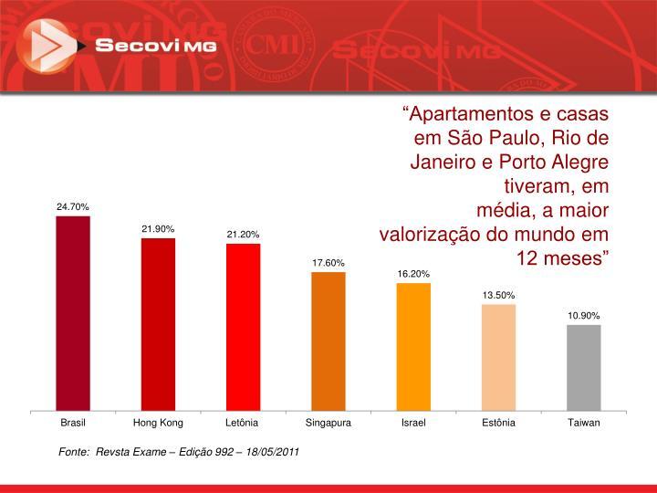 """""""Apartamentos e casas em São Paulo, Rio de Janeiro e Porto Alegre tiveram, em"""