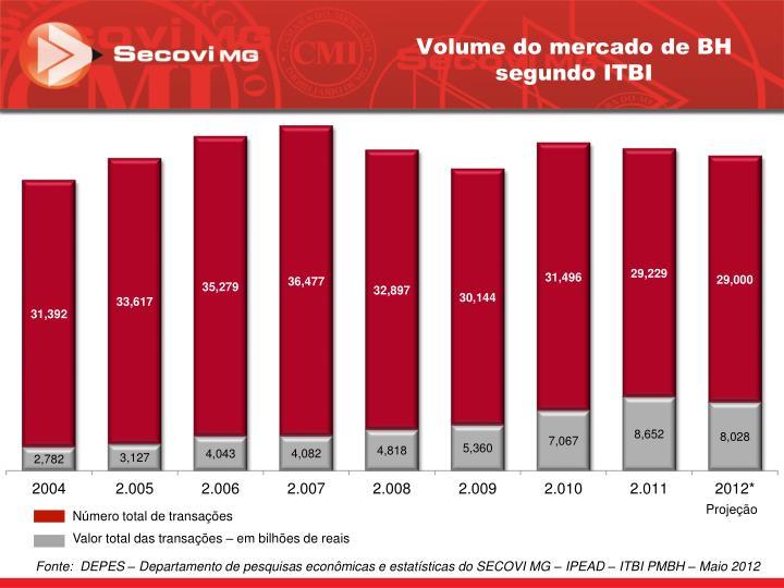 Volume do mercado de BH segundo ITBI