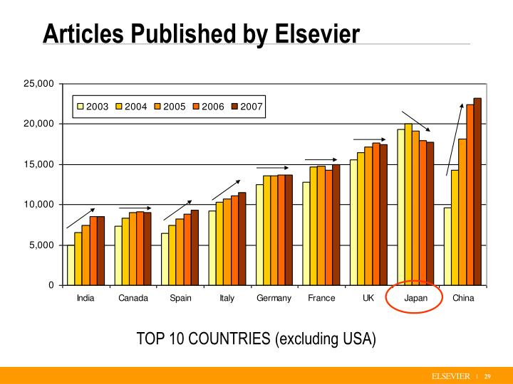 Articles Published by Elsevier