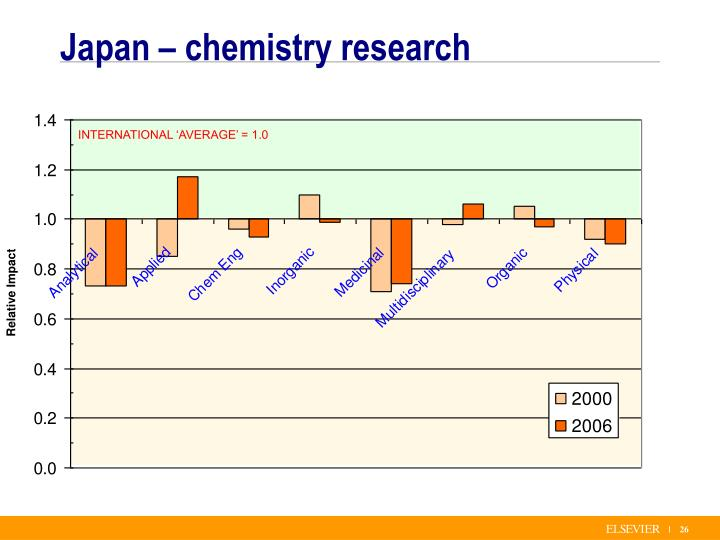 Japan – chemistry research