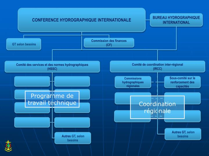 CONFERENCE HYDROGRAPHIQUE INTERNATIONALE