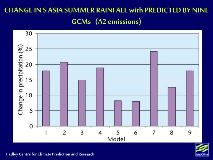 CHANGE IN S ASIA SUMMER RAINFALL with PREDICTED BY NINE GCMs   (A2 emissions)