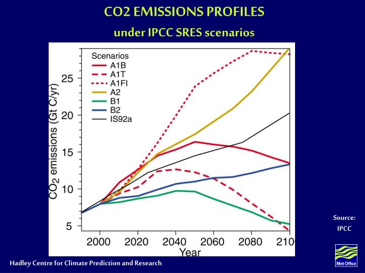 CO2 EMISSIONS PROFILES