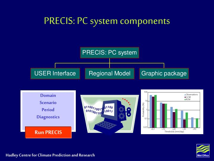 PRECIS: PC system components