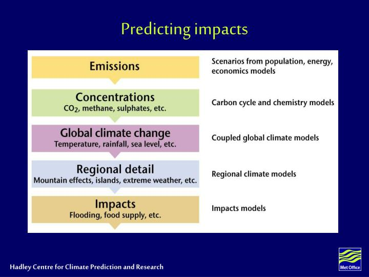 Predicting impacts