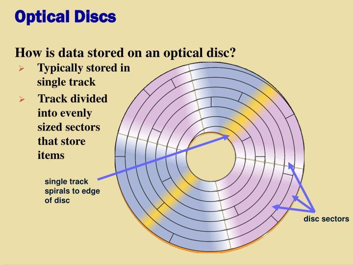 Optical Discs
