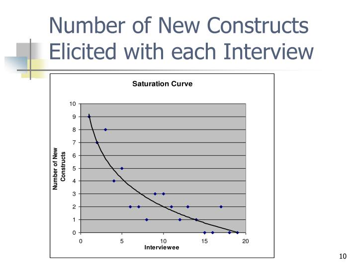 Number of New Constructs Elicited with each Interview