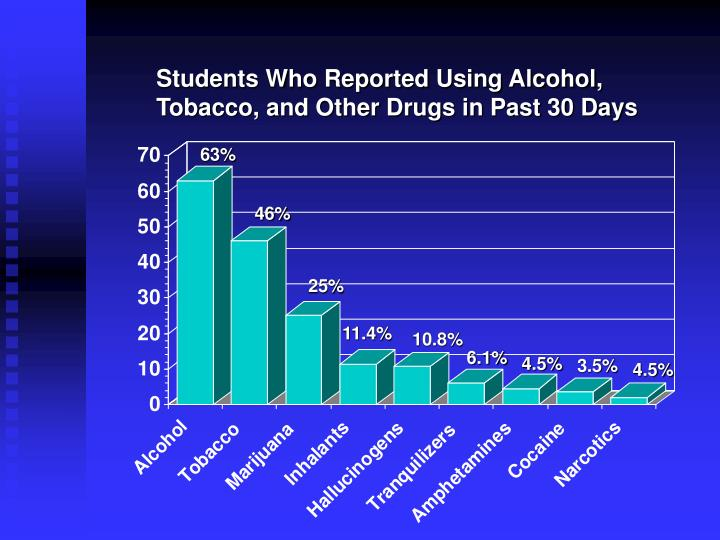 Students Who Reported Using Alcohol, Tobacco, and Other Drugs in Past 30 Days