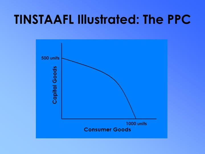 TINSTAAFL Illustrated: The PPC