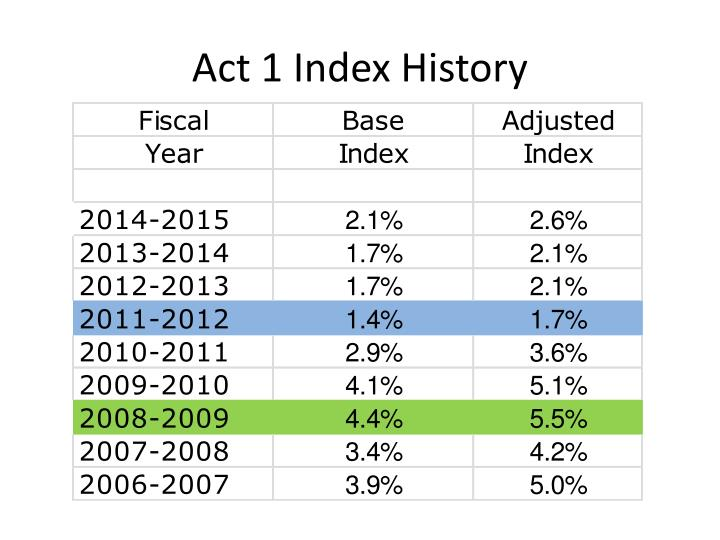 Act 1 Index History