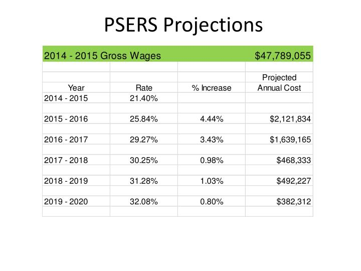 PSERS Projections