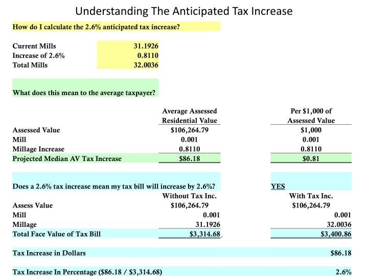 Understanding The Anticipated Tax Increase