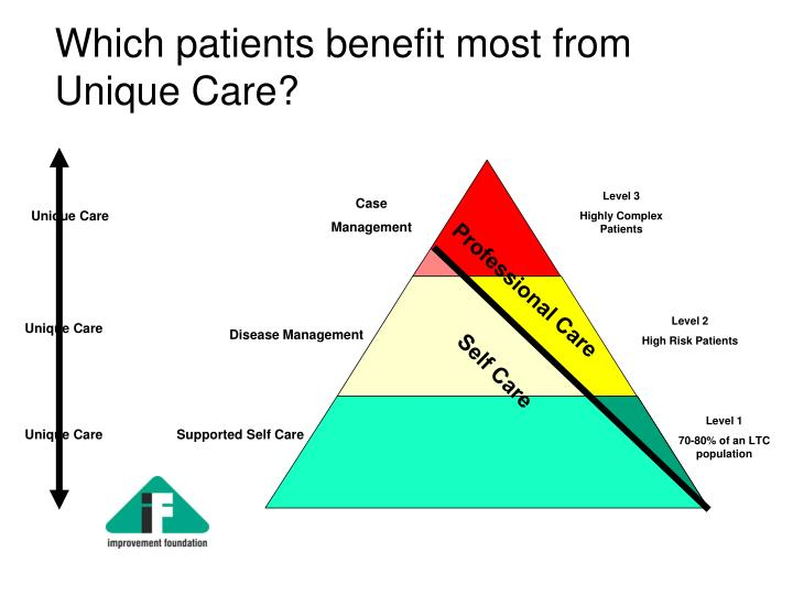 Which patients benefit most from Unique Care?