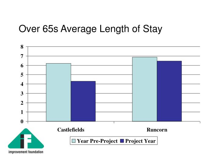 Over 65s Average Length of Stay