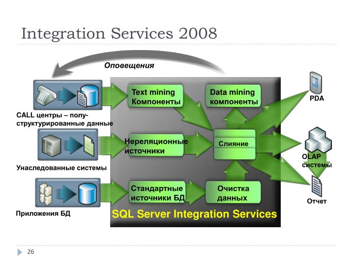 integrated services Cisco ios software supports two fundamental quality of service architectures: differentiated services (diffserv) and integrated services (intserv) in the diffserv model a packet's class can be marked directly in the packet, which contrasts with the intserv model where a signaling protocol is.