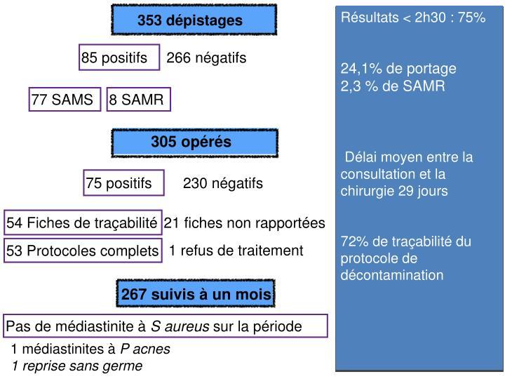 353 dépistages
