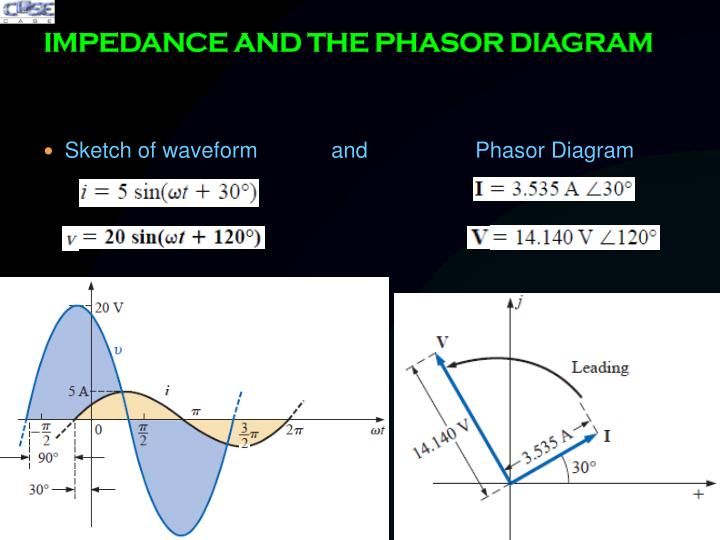 IMPEDANCE AND THE PHASOR DIAGRAM