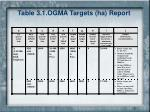 table 3 1 ogma targets ha report