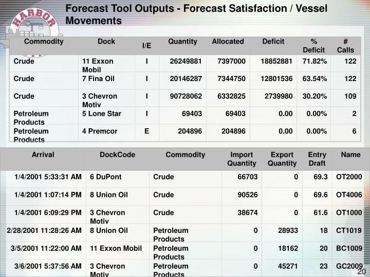 Forecast Tool Outputs - Forecast Satisfaction / Vessel Movements