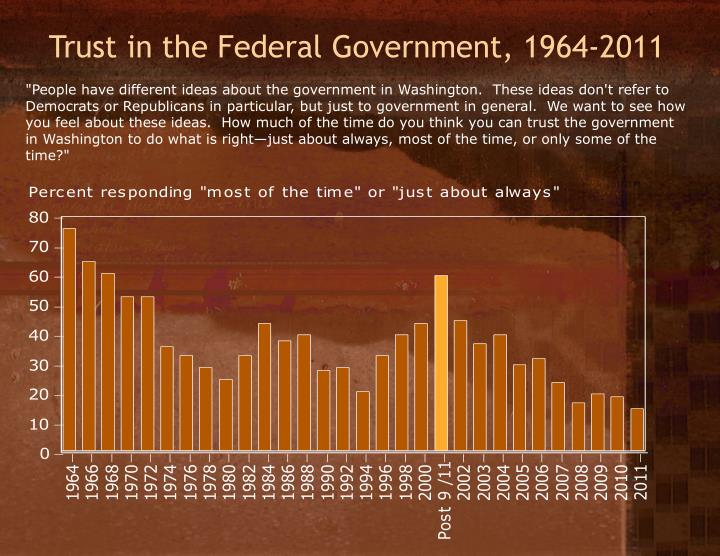 Trust in the Federal Government, 1964-2011
