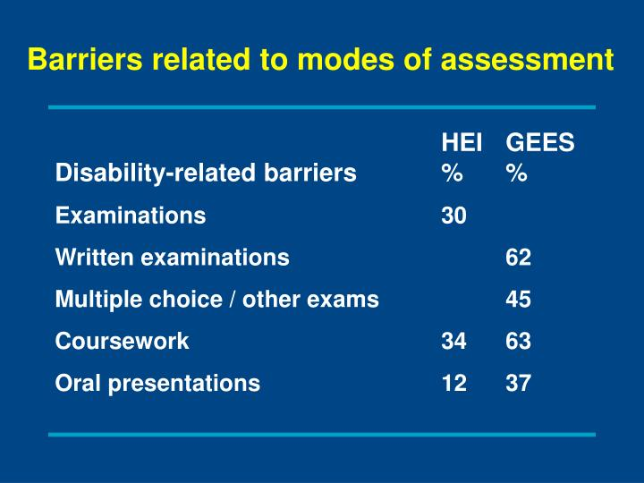 Barriers related to modes of assessment