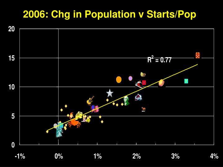 2006: Chg in Population v Starts/Pop