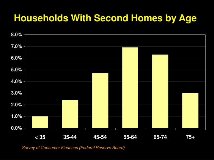 Households With Second Homes by Age