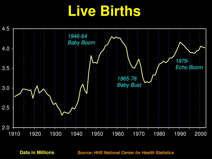 Live births