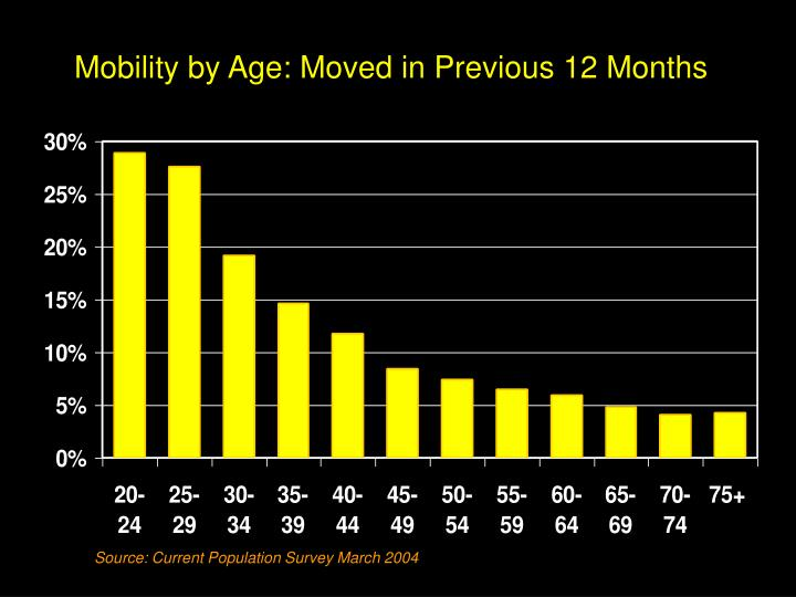 Mobility by Age: Moved in Previous 12 Months