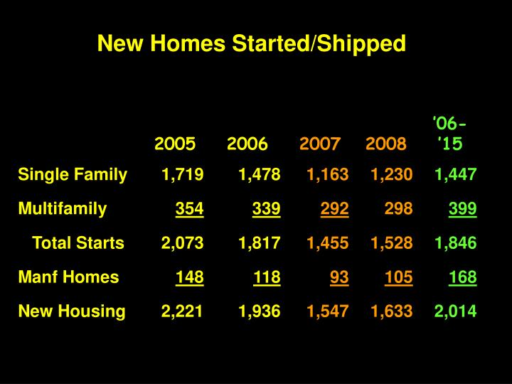 New Homes Started/Shipped