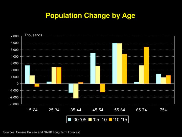 Population change by age
