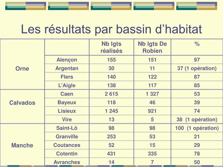 Les résultats par bassin d'habitat