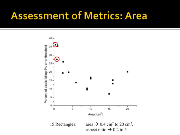 Assessment of Metrics: Area