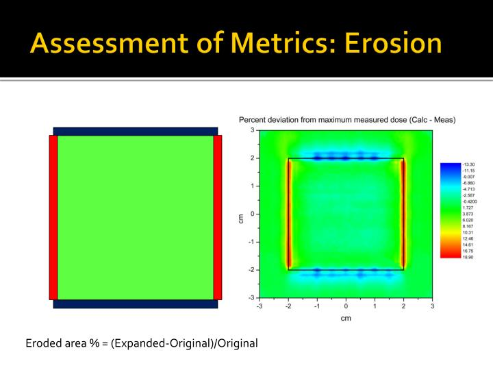 Assessment of Metrics: Erosion