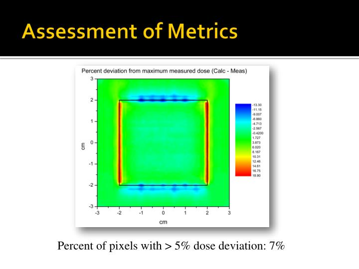 Assessment of Metrics