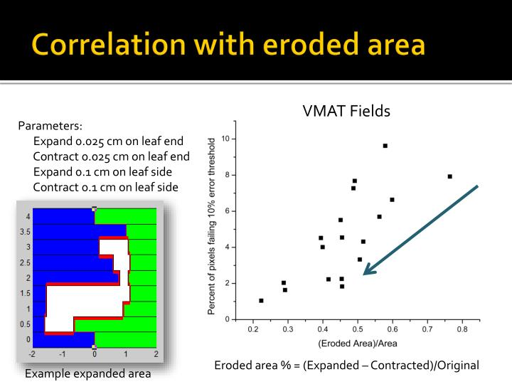 Correlation with eroded area
