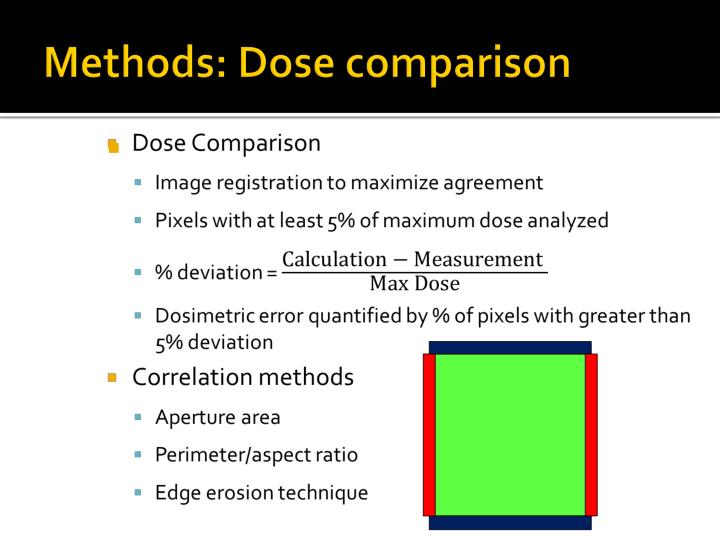 Methods: Dose comparison